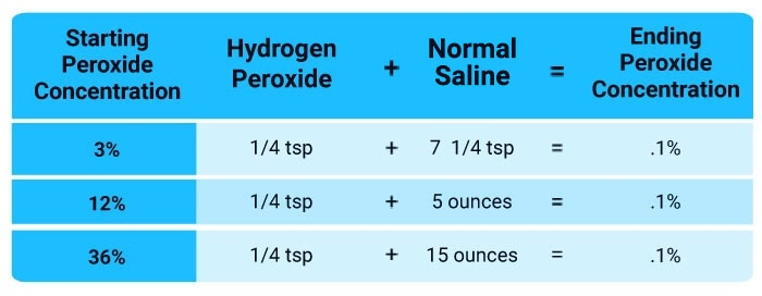 peroxide-dilution-chart